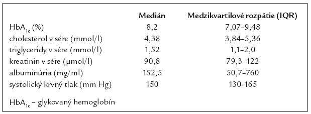 Vyšetrované laboratórne parametre v súbore diabetikov s ulceráciami (n = 124).