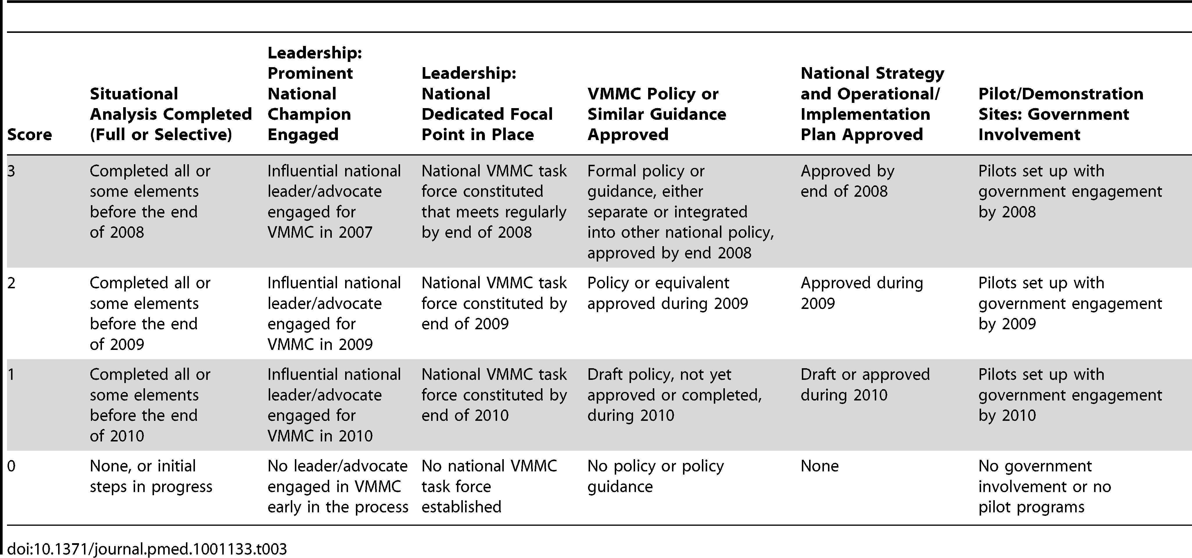 VMMC key elements of program scale-up scoring key.