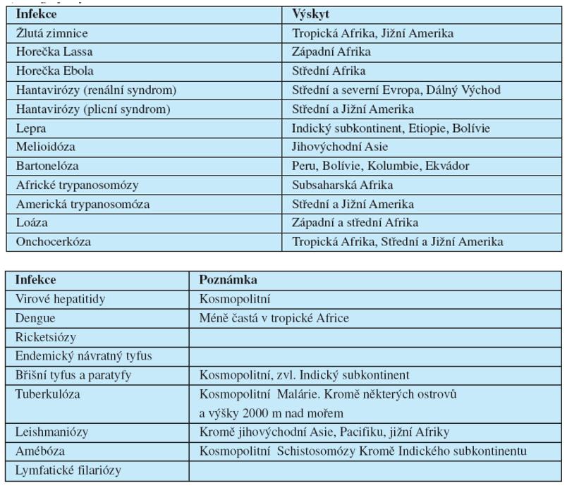 Rozšíření vybraných tropických infekcí a) Geograficky omezené rozšíření b) Infekce široce rozšířené v tropech a subtropech