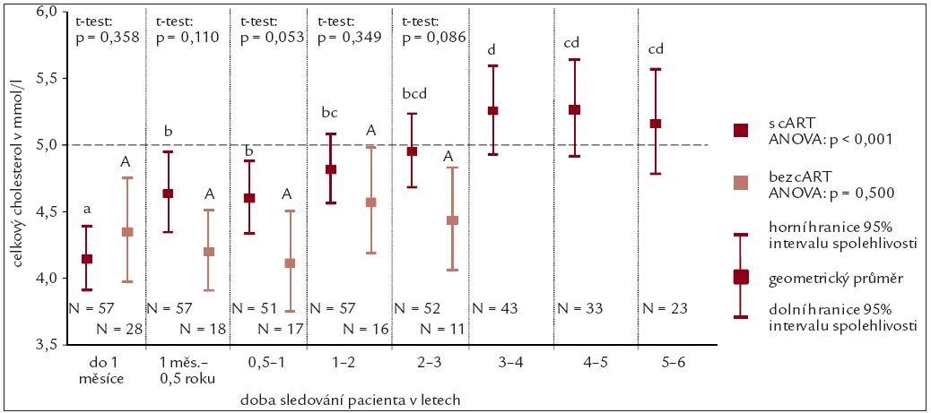 Průměrné hodnoty koncentrace celkového cholesterolu.
