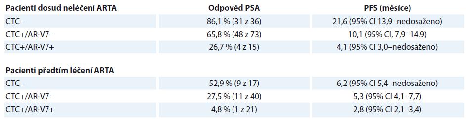 Výsledky studie Antonarakis et al (2017), ukazující prediktivní hodnotu testu na AR-V7 v cirkulujících nádorových buňkách [11].