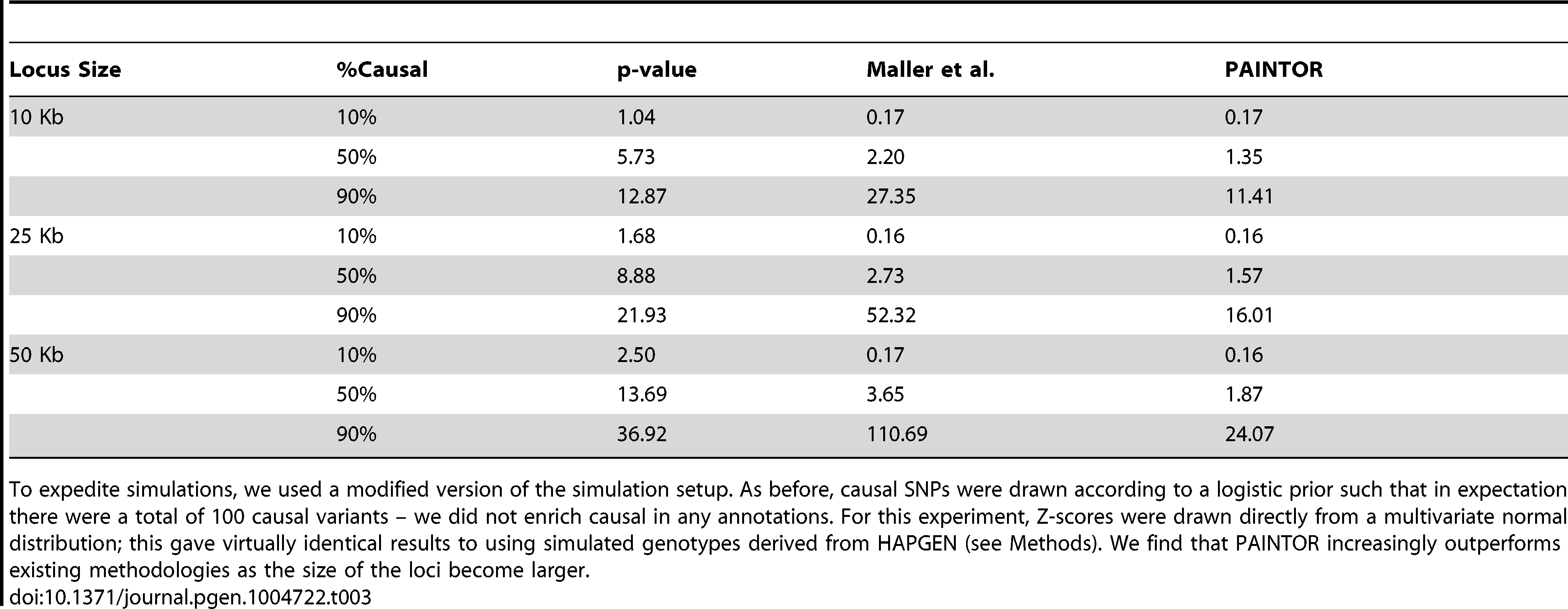 Performance of PAINTOR compared to standard methodologies at variable sized loci.
