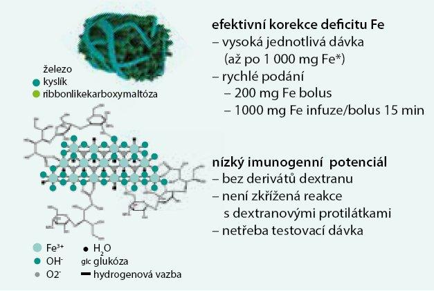 Obr. Charakteristika železité karboxymaltózy.