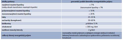 Tab.15.14   Súčasné odporúčania denného energetického príjmu jednotlivých zložiek potravy