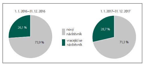 Podíl počtu nových návštěvníků a počtu vracejících se návštěvníků webu www.csnn.eu v roce 2016 a 2017.