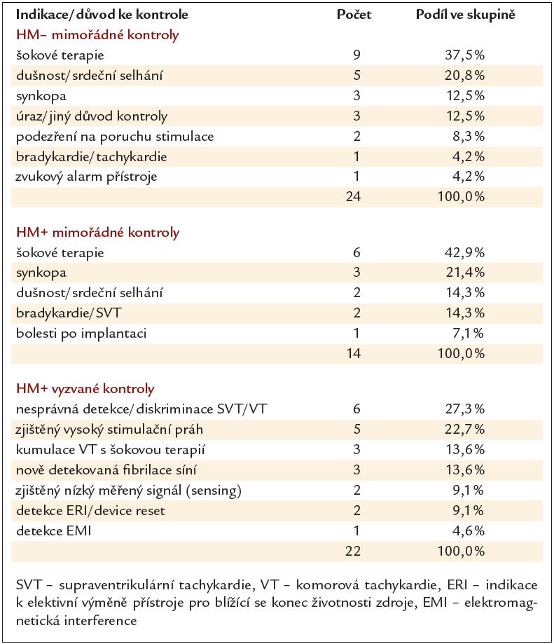 Důvody mimořádných kontrol ve skupině HM– / HM+ a vyzvaných kontrol ve skupině HM+.
