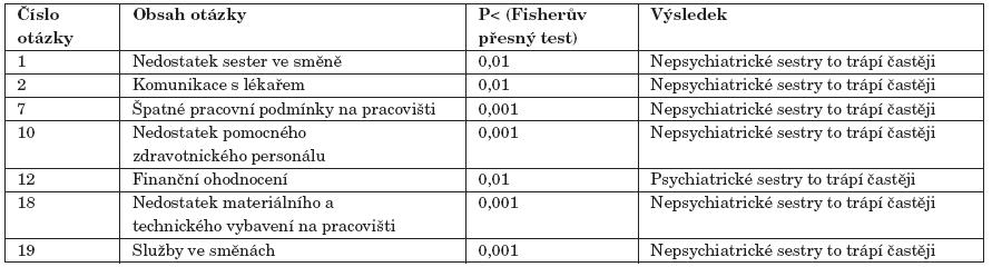 Frekvence působících stresorů u psychiatrických a nepsychiatrických sester (pouze statisticky významné rozdíly).