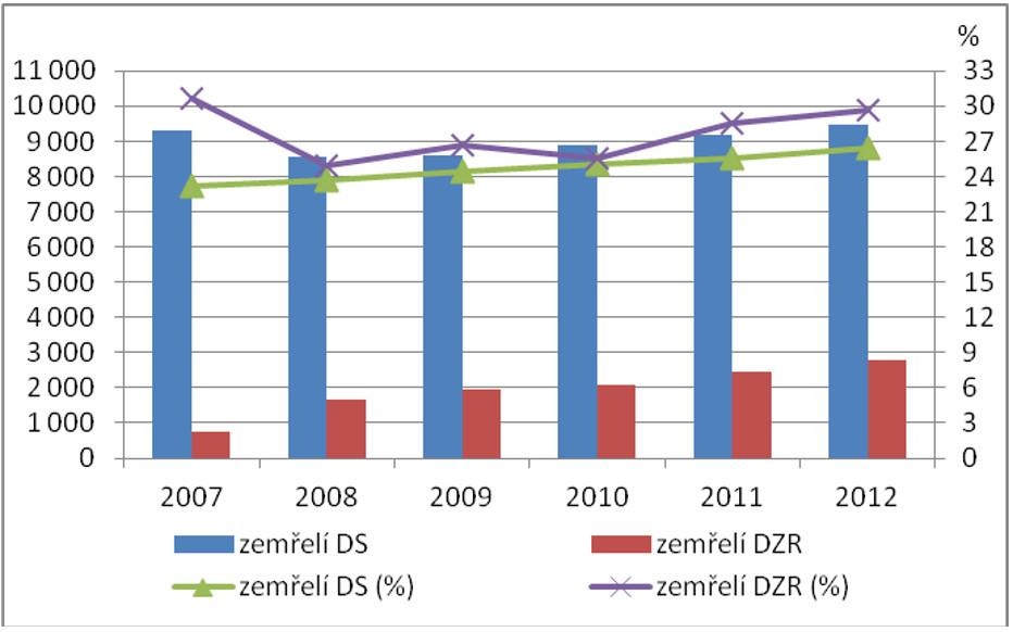 Počet zemřelých v domovech pro seniory a domovech se zvláštním režimem (2007–2012)