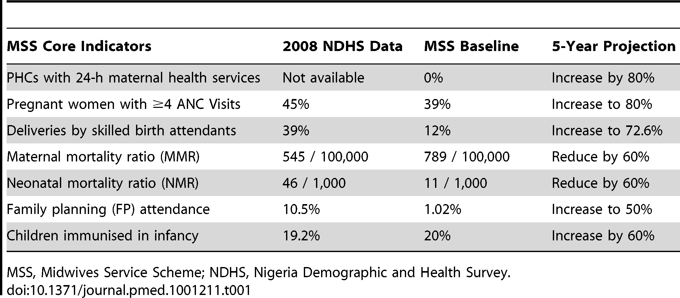 MSS core indicators and projected outcome, with data comparing 2008 NDHS with MSS facility baseline data.