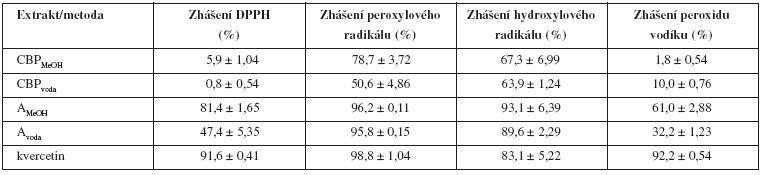 Antioxidační aktivita extraktů Capsella bursa-pastoris a standardu kvercetinu (30 μg/μl), n = 3