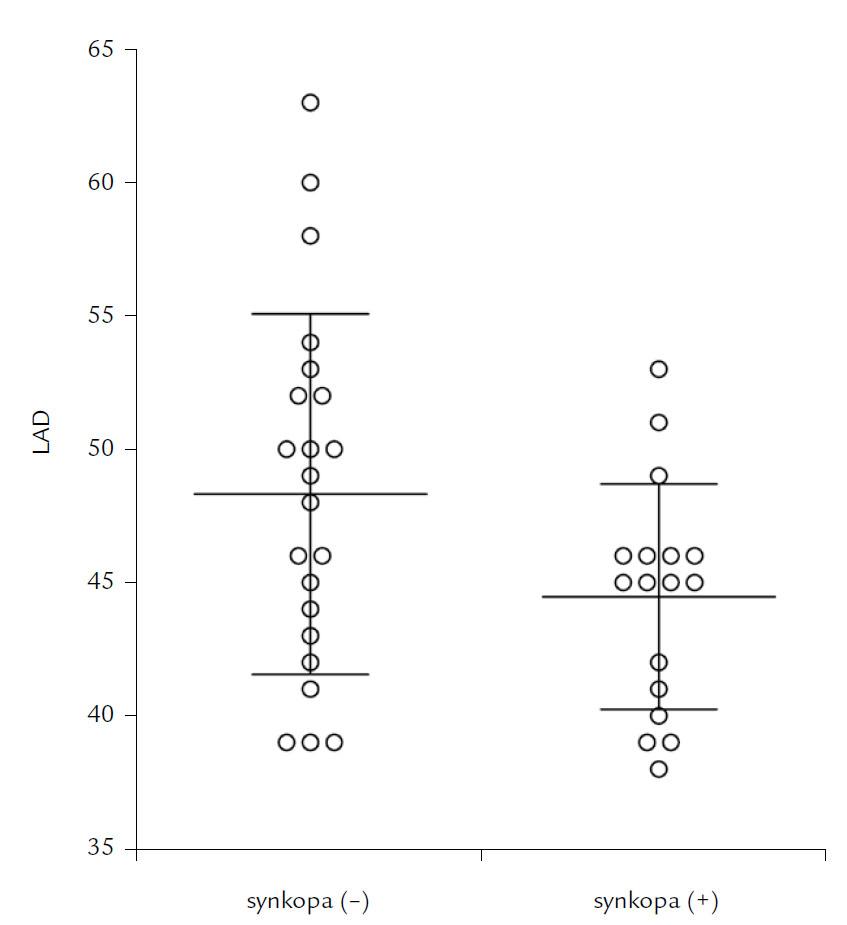 Porovnanie veľkosti ľavej predsiene (LAD) v skupine pacientov so synkopou a v skupine bez synkopy.