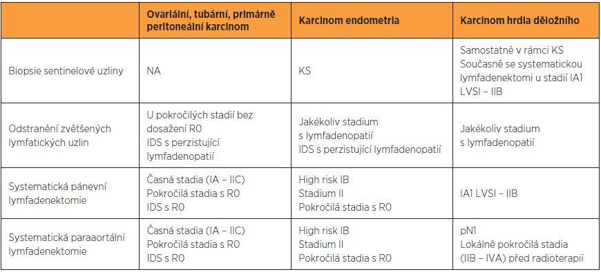Hlavní indikace pro pánevní a paraaortální lymfadenektomii podle vnitřních doporučených postupů pracoviště autorů