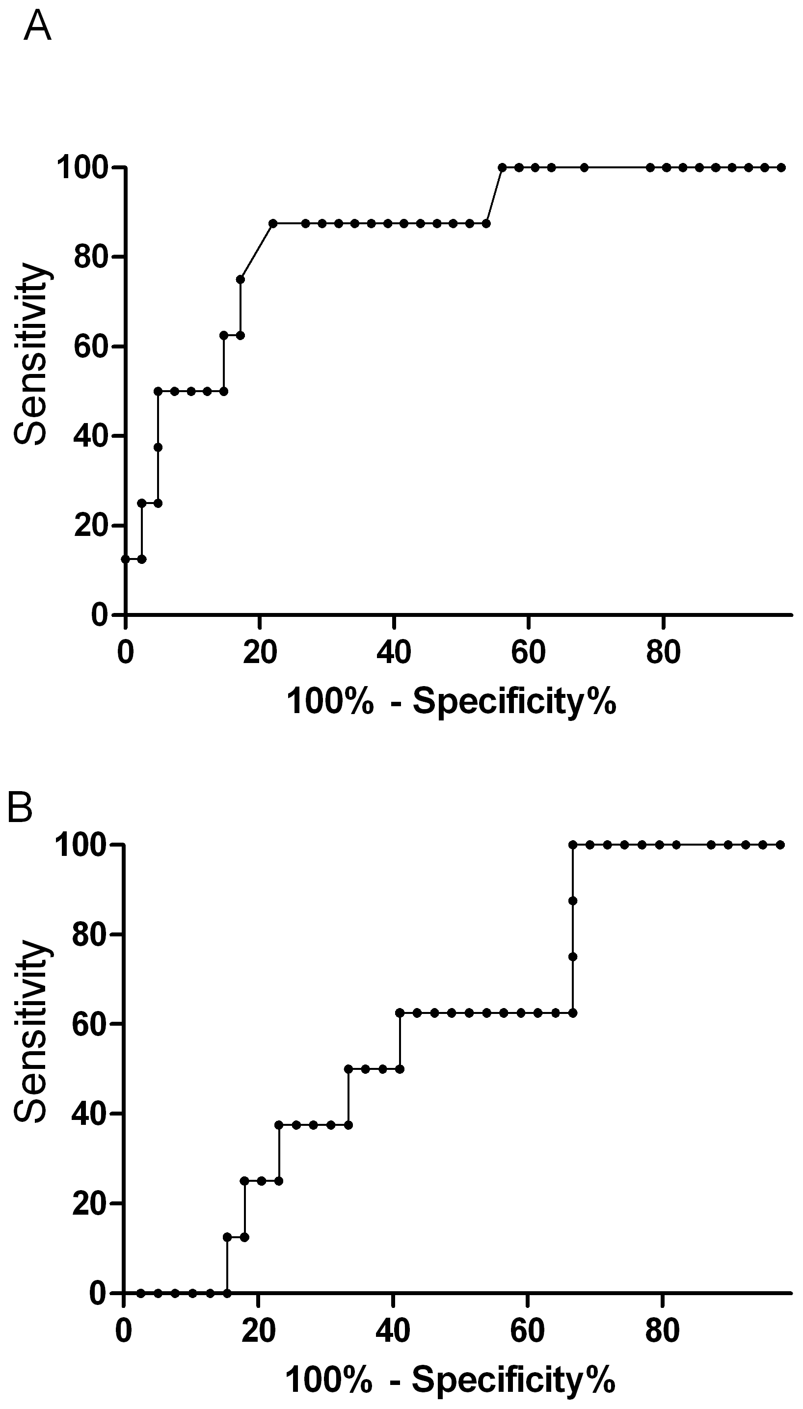 Top panel is the nonparametric receiver operating curve (ROC) assessing asymmetrical dimethylarginine (AUROC, 0.85; 95%CI 0.71–0.99) and the bottom panel venous lactate (AUROC 0.63; 95%CI 0.41–0.83) as prognostic markers for mortality in severe malaria (p=0.003).