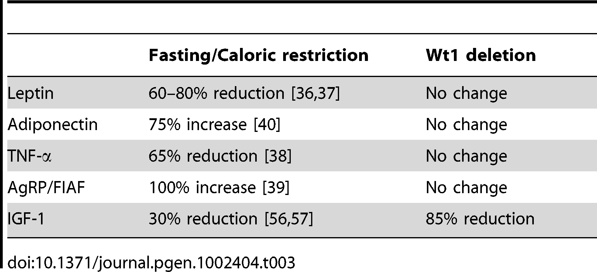 Comparison of change of adipokine levels in fasting/caloric restriction condition and adult mice deleted for <i>Wt1</i>.