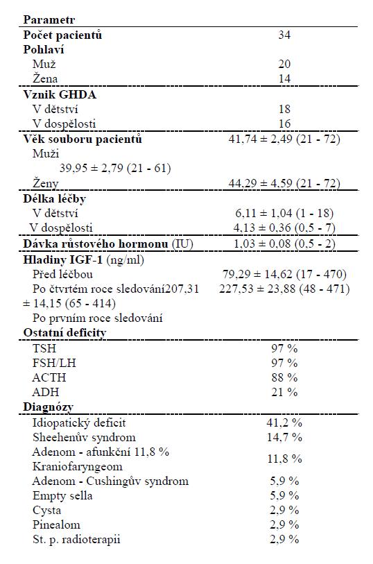Základní charakteristika souboru pacientů. Hodnoty jsou zobrazeny jako průměr ± SE (minimum - maximum), popřípadě jako procento případů.