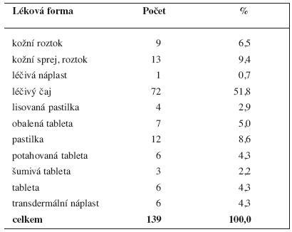 Humánní vyhrazená léčiva (ke dni 12. 5. 2011) podle lékových forem