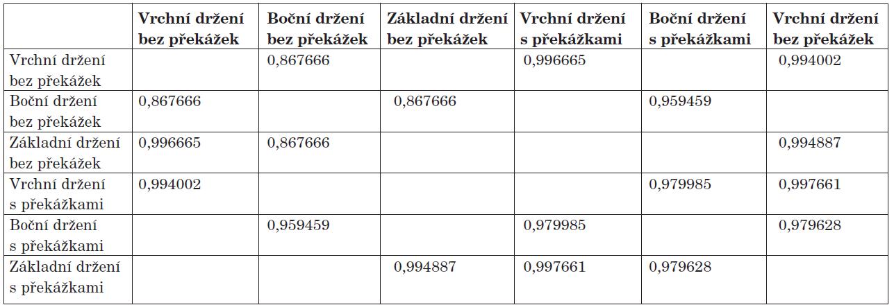 Proband č. 2 - Pearsonův korelační koeficient na hladině významnosti 0,95.