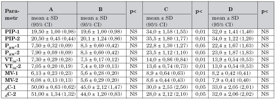 Dynamická plicní mechanika a rozdíly mezi skupinami A – D v průběhu studie (n = 40).
