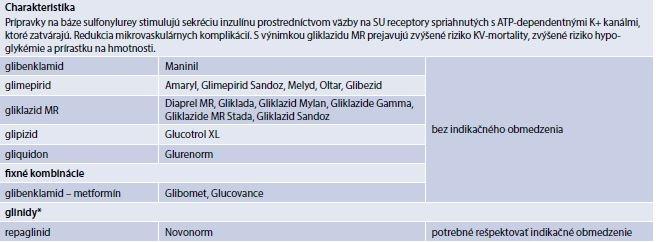 Tab. 6.2 | Prípravky na báze sulfonylurey a deriváty meglitinidu* (prípravky kategorizované na Slovensku)