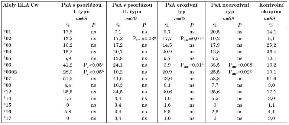 Frekvence jednotlivých alel HLA - Cw mezi nemocnými s PsA vzhledem k jejich klinické charakteristice.