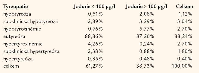 Frekvence výskytu tyreopatií u dospělých podle hladin jodurie (n = 3 222).