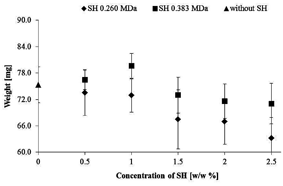 Fig. 2. Influence of the SH concentration on the average weight of prepared films