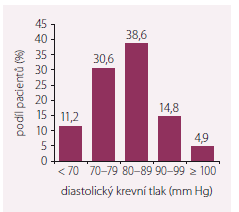 Vstupní hodnoty diastolického krevního tlaku u pacientů s chronickým srdečním selháním zařazených v registru FAR NHL.