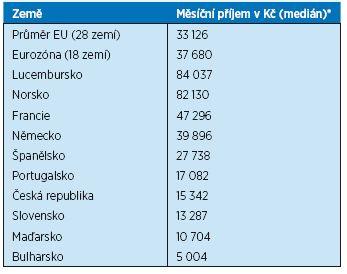Čisté příjmy důchodců v EU nad 65 let ve vybraných zemích