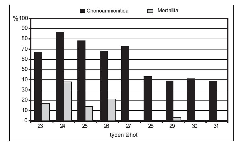 Vztah chorioamniitidy a mortality novorozenců v závislosti na gestačním stáří (z materiálu Gynekologicko-porodnické kliniky 1. LF UK a VFN Praha)