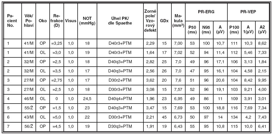 Skupina nemocných se Syndromem pigmentové disperze (SPD), souhrnné výsledky jednotlivých typů vyšetření v této skupině