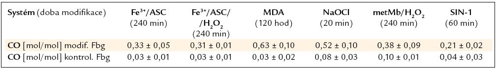 Obsah karbonylových skupin v molekule fibrinogenu v maximální době modifikace. Uvedeno jako průměr ± směrodatná odchylka, spočítáno z minimálně 3 hodnot.