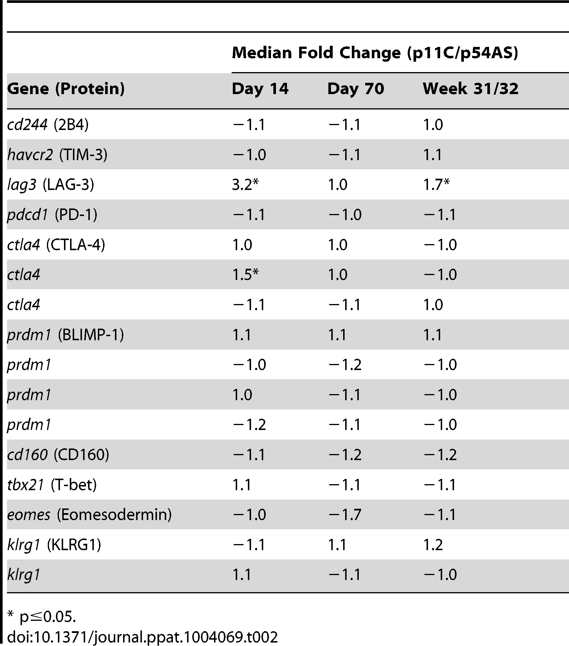 Expression of exhaustion-associated genes.