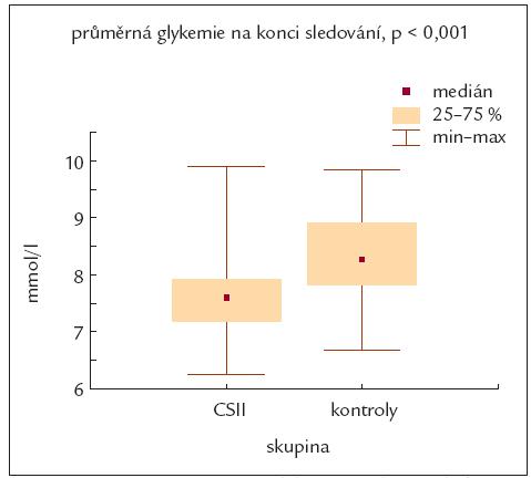 Porovnání průměrné glykemie na konci sledování mezi souborem pacientů léčených inzulinovou pumpou a kontrolním souborem.