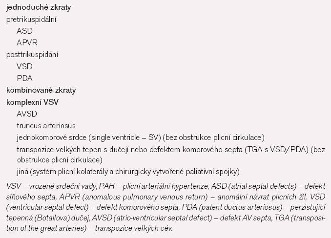 Zkratové VSV, které mohou vést k PH [4].