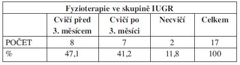 Charakteristika souboru č. 2, IUGR. Indikace fyzioterapie (N=17).