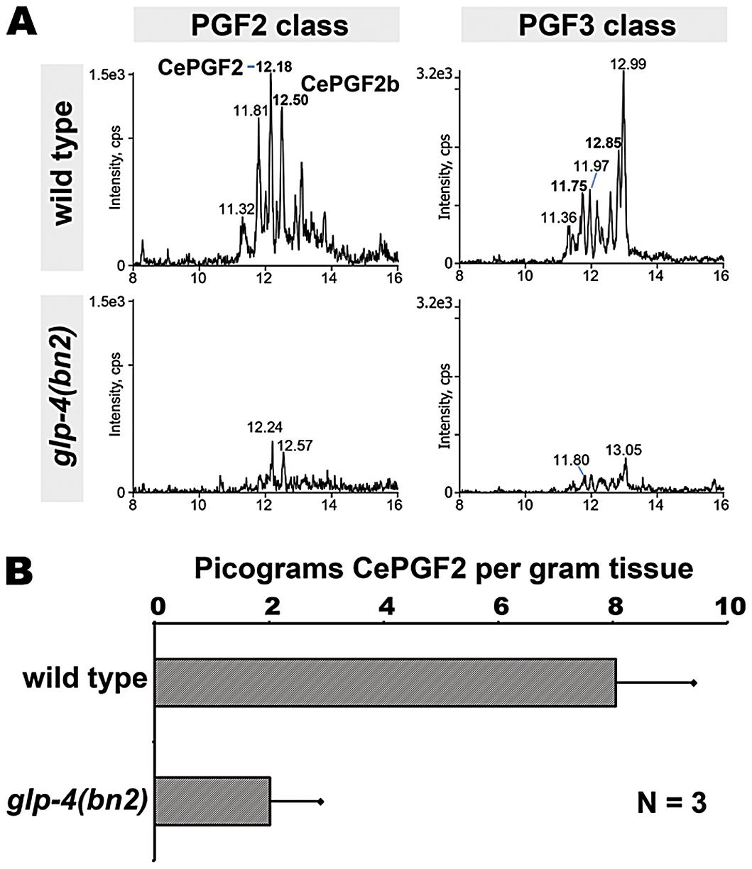 Prostaglandins in adult wild type and germline-deficient <i>glp-4</i> mutants.