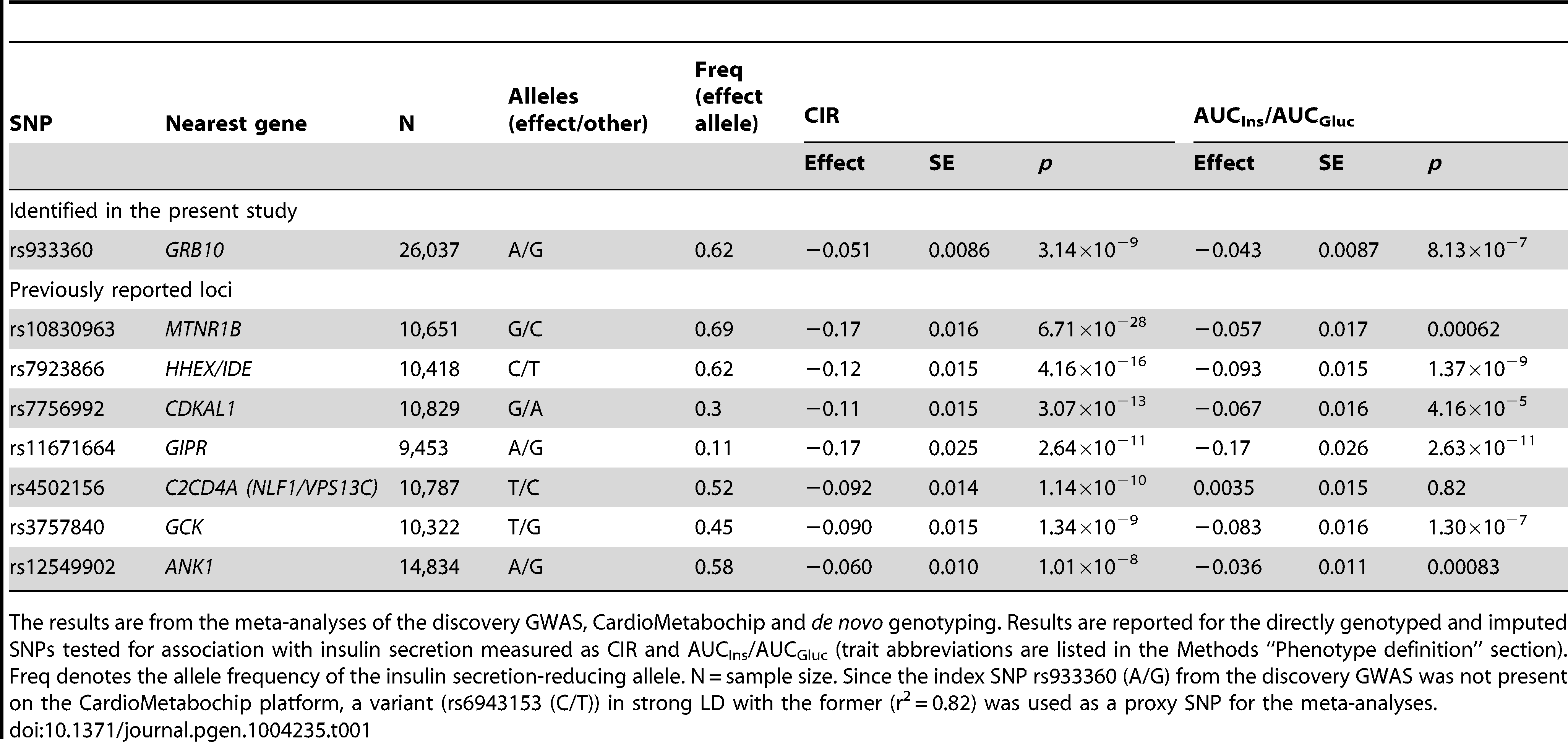 SNPs associated with primary insulin secretion traits at genome-wide significance levels.
