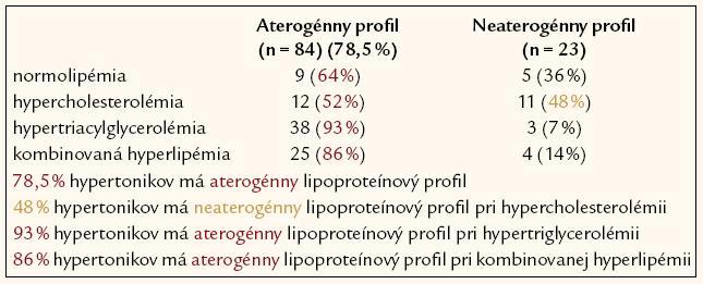 Delenie hypertonikov podľa výskytu aterogenity vs neaterogenity lipoproteínového spektra (fenotyp B vs fenotyp A) (n = 107).