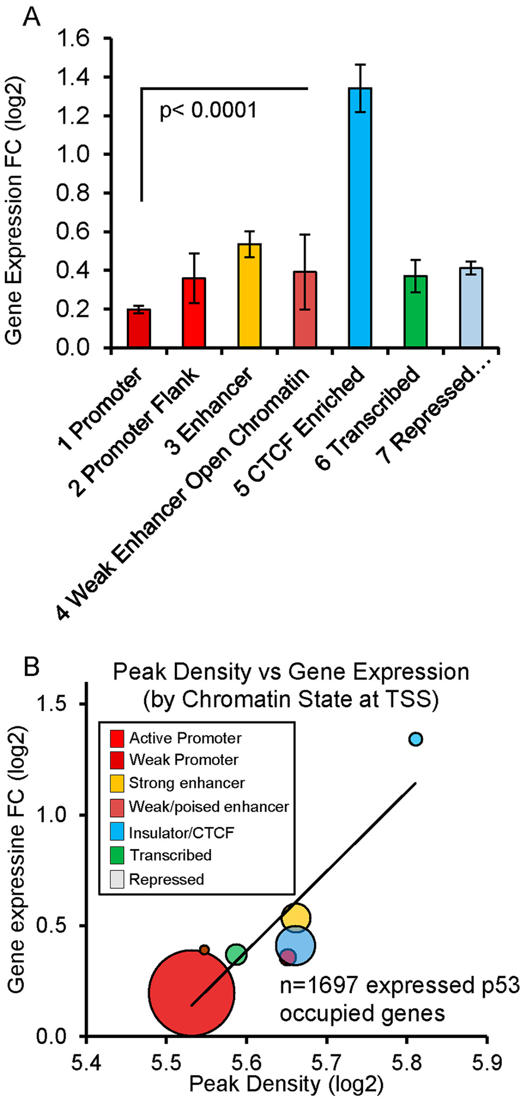 Chromatin state organizes p53 occupancy and gene transactivation.