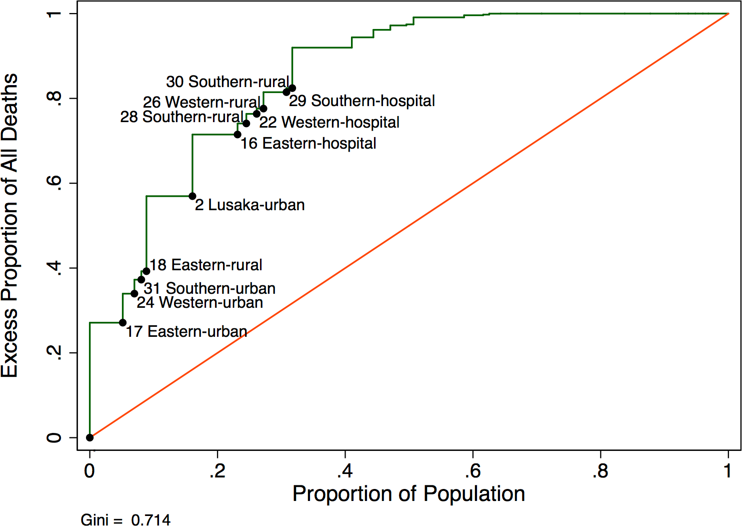 Modified Lorenz curve depicting excess mortality in new antiretroviral therapy (ART) users (<i>N</i> = 49,129).