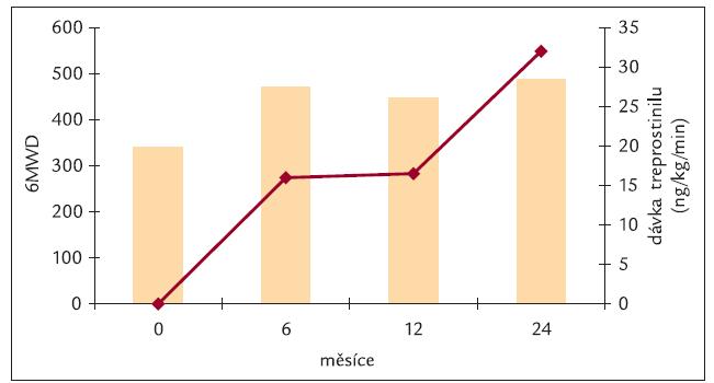 Vzdálenost při testu 6minutovou chůzí při léčbě intravenózním treprostinilem (6MWD).