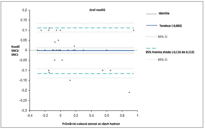 TRV vyjádřená dle metody Bland-Altmana tzv. limitem shody (confidence interval CI) na 95% hladině u opakovaných párových měření u metody celořádkové na optotypu Snellen