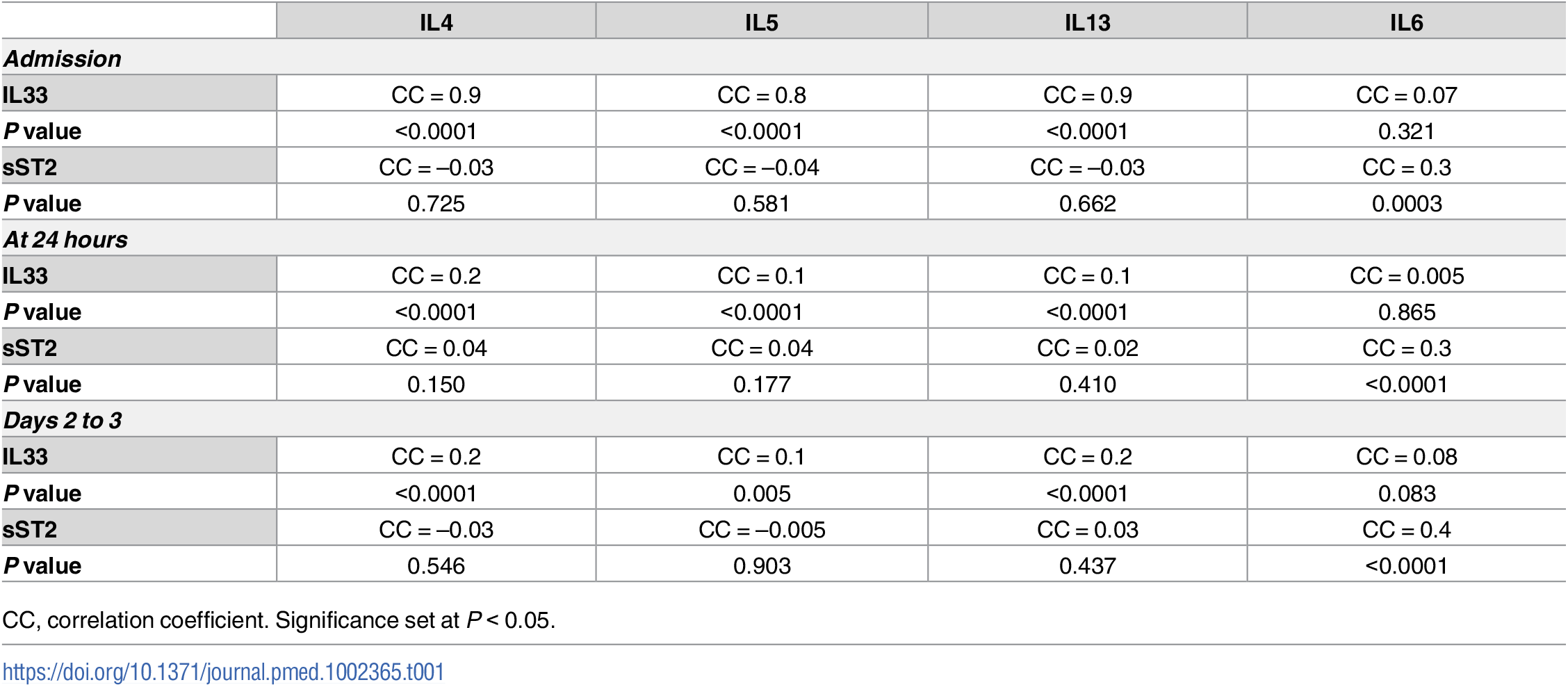 Correlations of circulating interleukin (IL) 33 and soluble suppression of tumorigenicity (sST2) with type 2 cytokines (IL4, IL5, and IL13) and IL6 in blunt trauma patients (<i>n</i> = 472, all survivors) upon admission, at 24 hours, and days 2 to 3 postinjury.