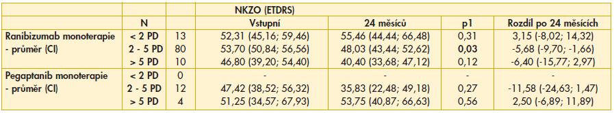 Tab. 3b. Srovnání NKZO po 24 měsících podle velikosti léze