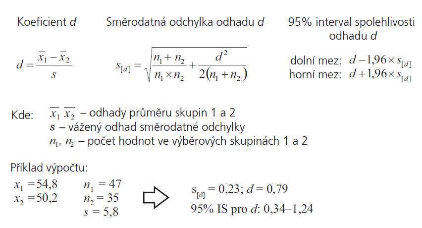 Výpočet Cohenova koeficientu d a jeho 95% intervalu spolehlivosti [3].