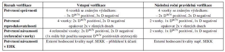 Název zkušební metody: <em>Test na slabé D u dárce krve</em>