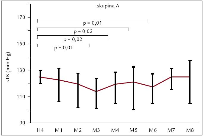 Vývoj systolického tlaku od konca hemodialýzy (H4) a počas 24 hodín monitorovania (M1–M8) v skupine A. Hodnoty sú vyjadrené ako medián (medzikvartilové intervaly).