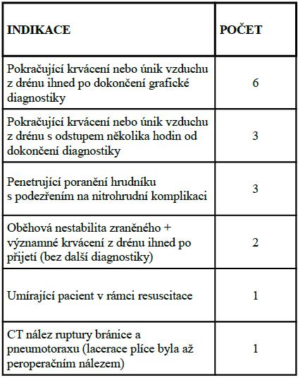 Důvody indikace koperační revizi pro plicní laceraci