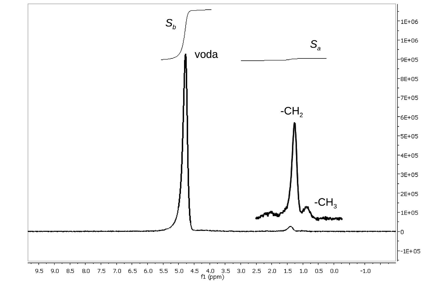 Typické 1H MR spektrum z objemu 27 ml naměřené sekvencí PRESS (TE = 30 ms) pacienta zařazeného do skupiny S0 (počet poškozených hepatocytů 2 %, φ<sub>tuk</sub> = 0,7) S<sub>a</sub> a S<sub>b</sub> jsou hodnoty intenzit signálů alifatických vodíkových atomů a vody.