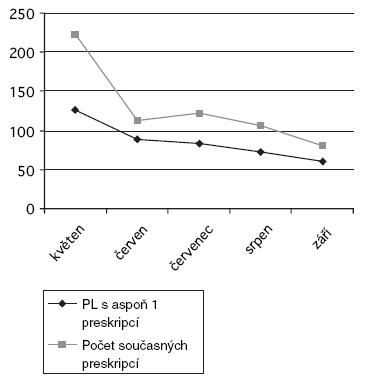 Snížení současné preskripce statinů metabolizovaných na CYP3A4 a erythromycinu nebo klarithromycinu (Morera 2005, Španělsko)